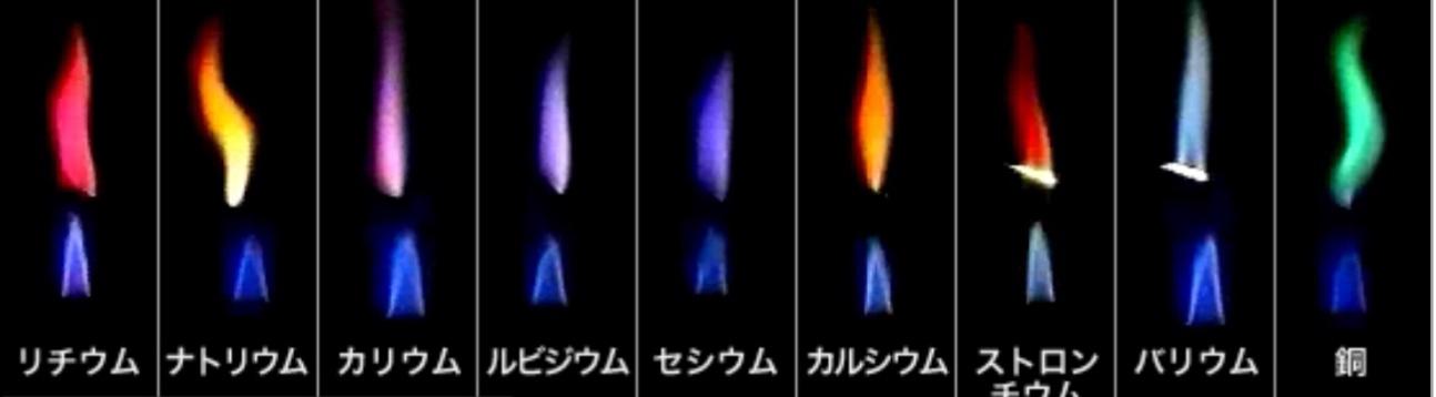 炎色反応の炎の色